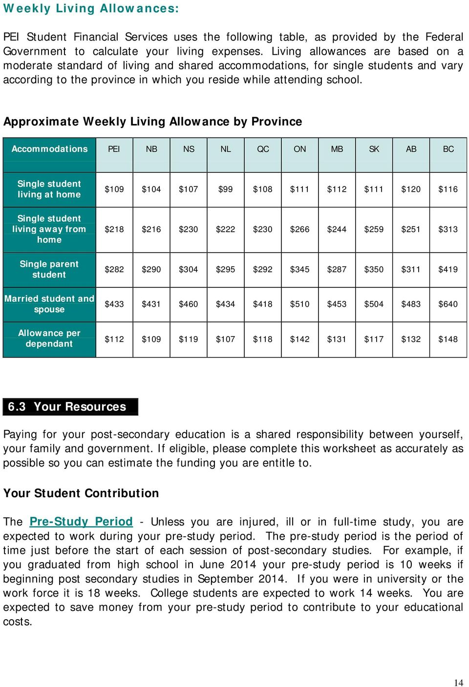 Approximate Weekly Living Allowance by Province Accommodations PEI NB NS NL QC ON MB SK AB BC Single student living at home Single student living away from home $109 $104 $107 $99 $108 $111 $112 $111