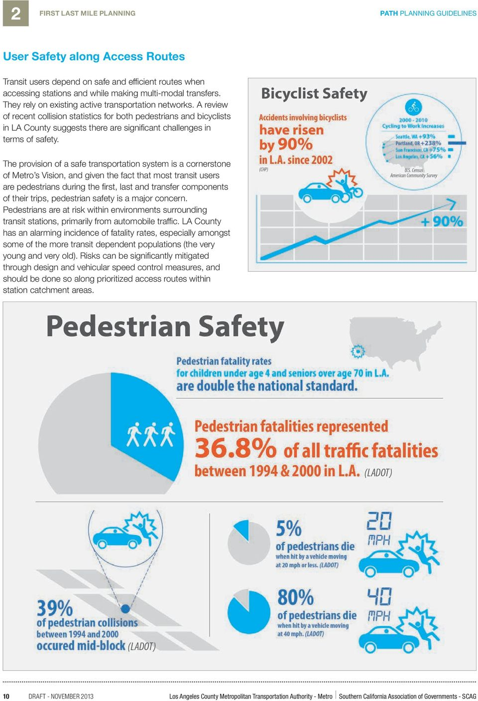 A review of recent collision statistics for both pedestrians and bicyclists in LA County suggests there are significant challenges in terms of safety.