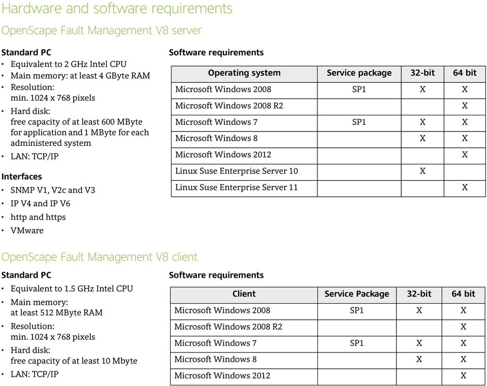 VMware Software requirements Operating system Service package 32-bit 64 bit Microsoft Windows 2008 SP1 Microsoft Windows 2008 R2 Microsoft Windows 7 SP1 Microsoft Windows 8 Microsoft Windows 2012