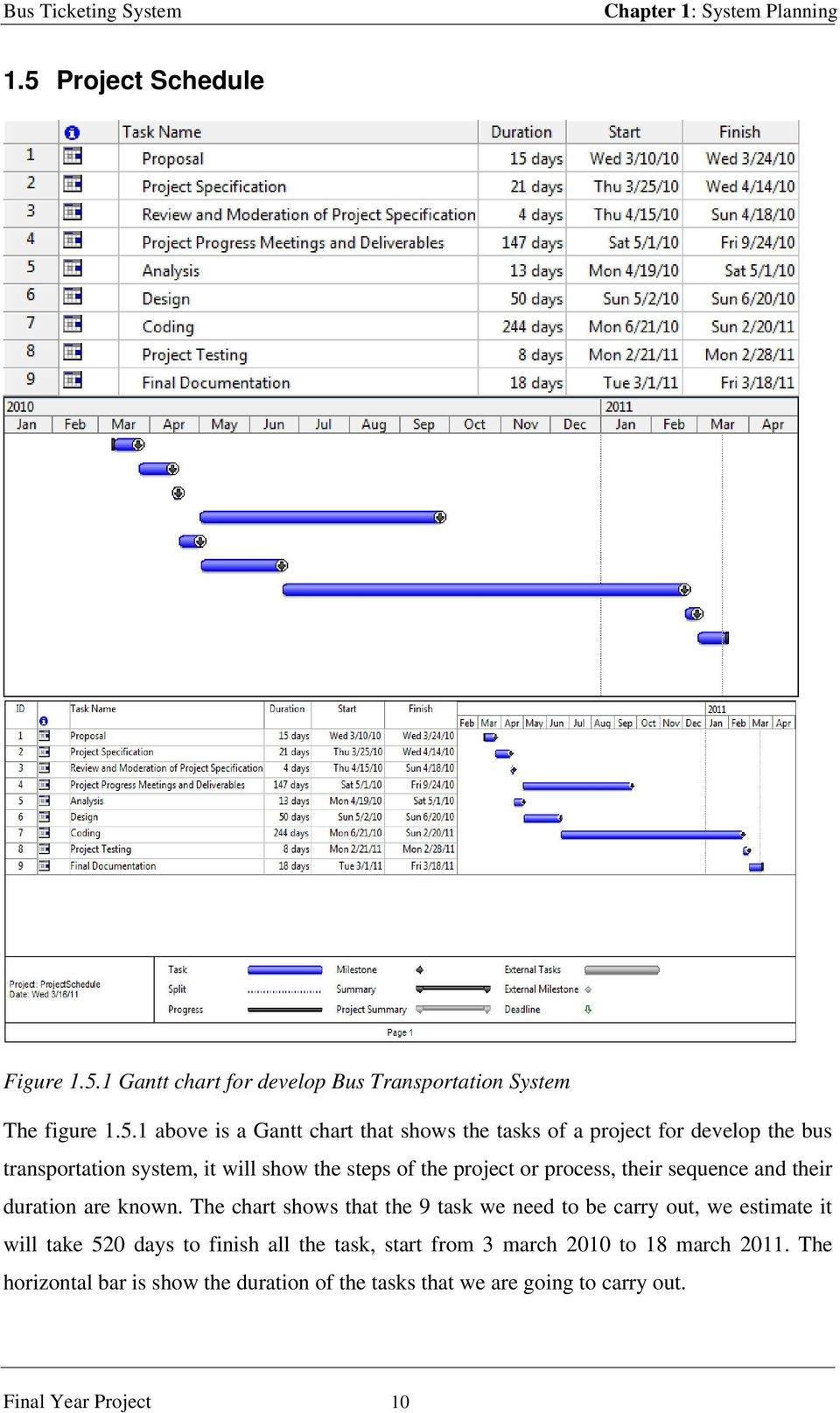 1 Gantt chart for develop Bus Transportation System The figure 1.5.