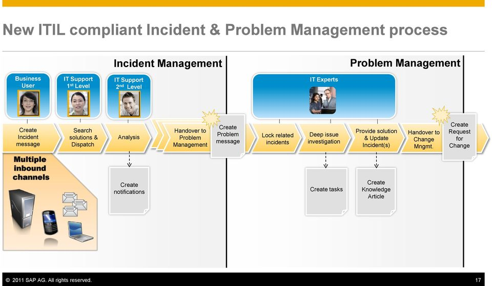 related incidents Deep issue investigation Provide solution & Update Incident(s) Handover to Change Mngmt.