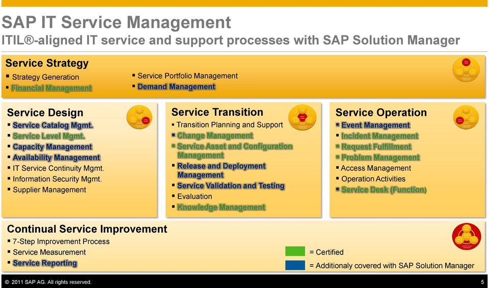 Supplier Service Transition Transition Planning and Support Change Service Asset and Configuration Release and Deployment Service Validation and Testing Evaluation Knowledge Service Operation