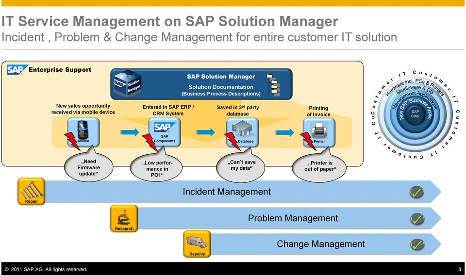 System Saved in 3 rd party database Printing of Invoice SAP Cmp.