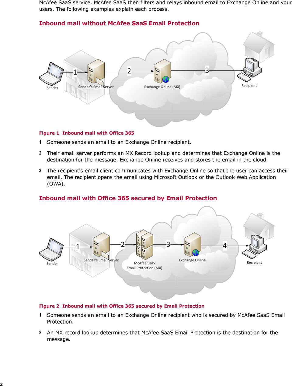 2 Their email server performs an MX Record lookup and determines that Exchange Online is the destination for the message. Exchange Online receives and stores the email in the cloud.