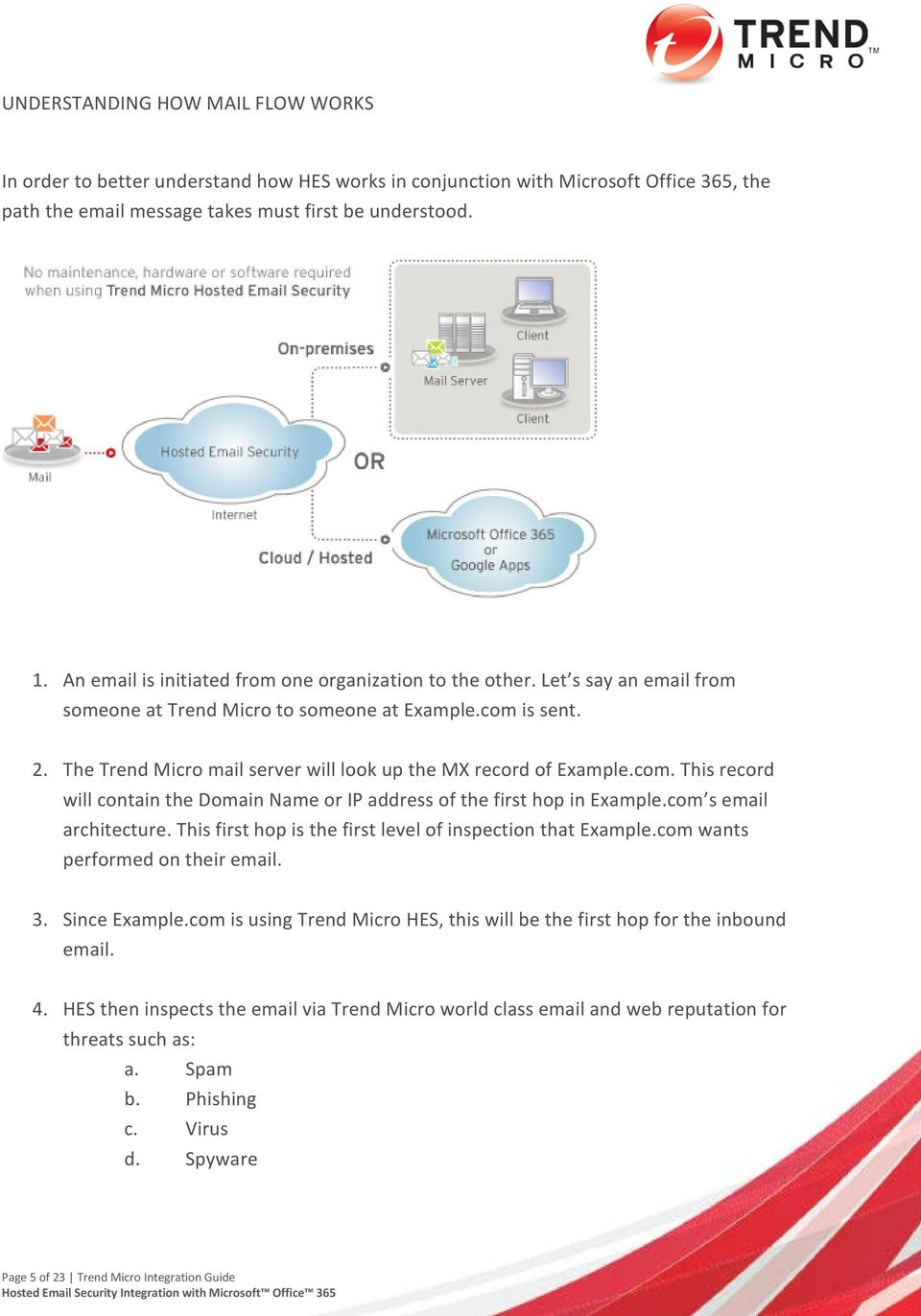 The Trend Micro mail server will look up the MX record of Example.com. This record will contain the Domain Name or IP address of the first hop in Example.com s email architecture.