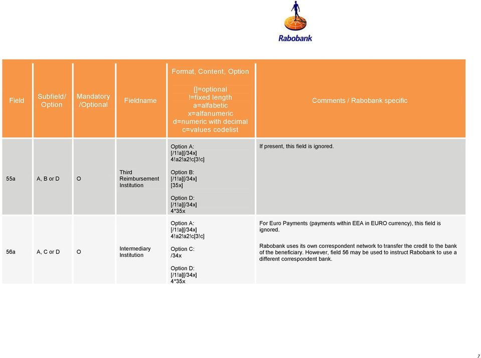 56a A, C or D O Intermediary Institution C: /34x Rabobank uses its own correspondent network to