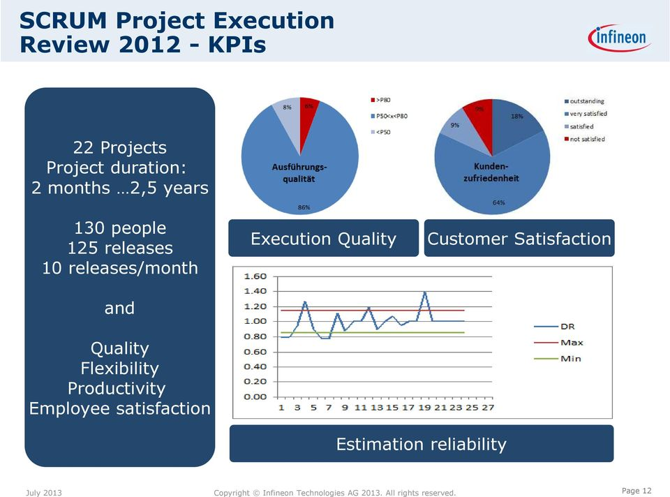 releases/month Execution Quality Customer Satisfaction and