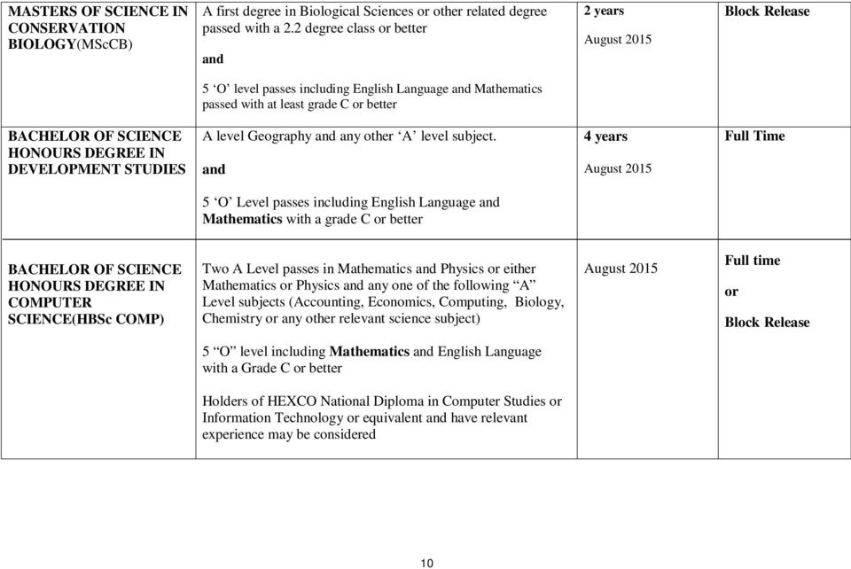 5 O Level passes including English Language Mathematics with a grade C or better COMPUTER SCIENCE(HBSc COMP) Two A Level passes in Mathematics Physics or either Mathematics or Physics any one of the