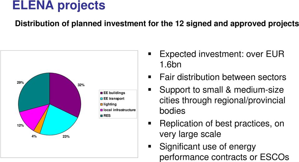 6bn 29% 12% 4% 23% 32% EE buildings EE transport lighting local infrastructure RES Fair distribution