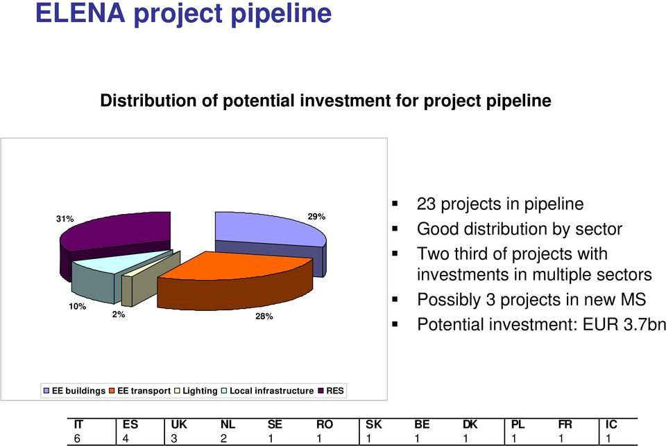 multiple sectors 10% 2% 28% Possibly 3 projects in new MS Potential investment: EUR 3.