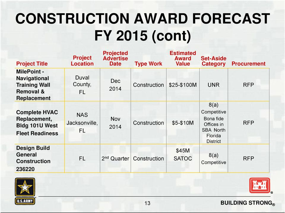 Readiness Design Build General Construction 236220 Duval County, NAS Jacksonville, Dec 2014 Nov 2014 Construction $25-$100M UNR RFP