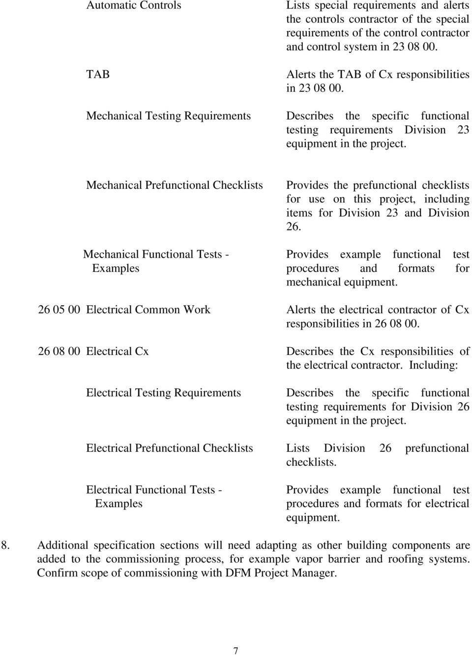 Mechanical Prefunctional Checklists Mechanical Functional Tests - Examples Provides the prefunctional checklists for use on this project, including items for Division 23 and Division 26.