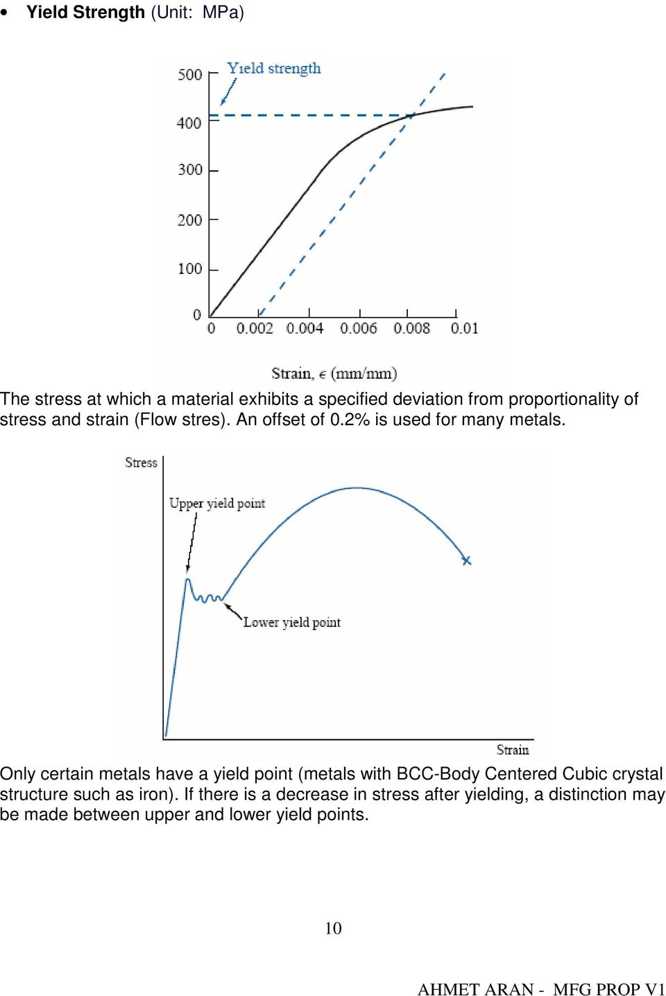 Only certain metals have a yield point (metals with BCC-Body Centered Cubic crystal structure such as