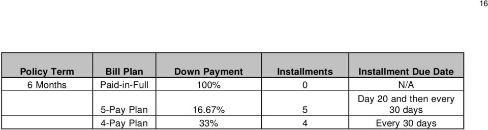 Paid-in-Full 100% 0 N/A 5-Pay Plan 16.