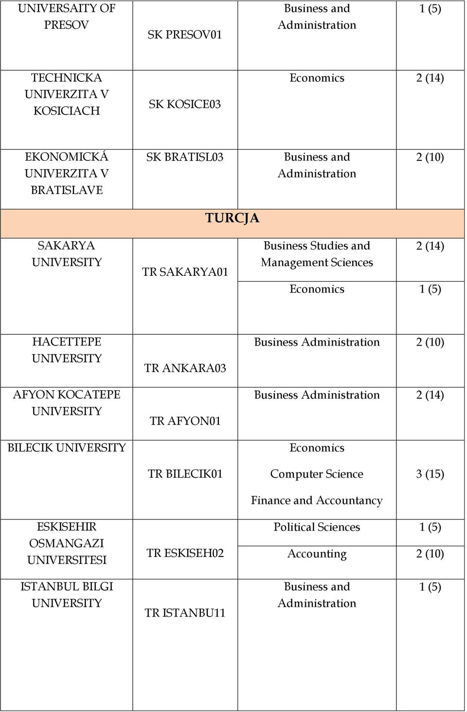 AFYON KOCATEPE BILECIK TR ANKARA03 TR AFYON01 Business Business 2 (14) Economics TR BILECIK01 Computer Science Finance