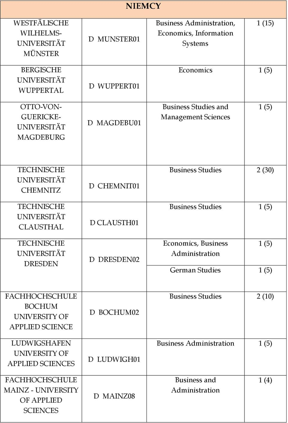 D CHEMNIT01 D CLAUSTH01 D DRESDEN02 Business Studies 2 (30) Business Studies Economics, Business German Studies FACHHOCHSCHULE BOCHUM APPLIED