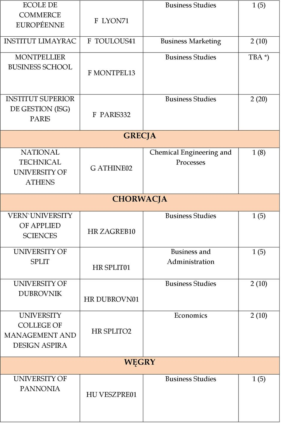 ATHENS G ATHINE02 Chemical Engineering and Processes 1 (8) CHORWACJA VERN` OF APPLIED SCIENCES HR ZAGREB10 Business Studies SPLIT HR
