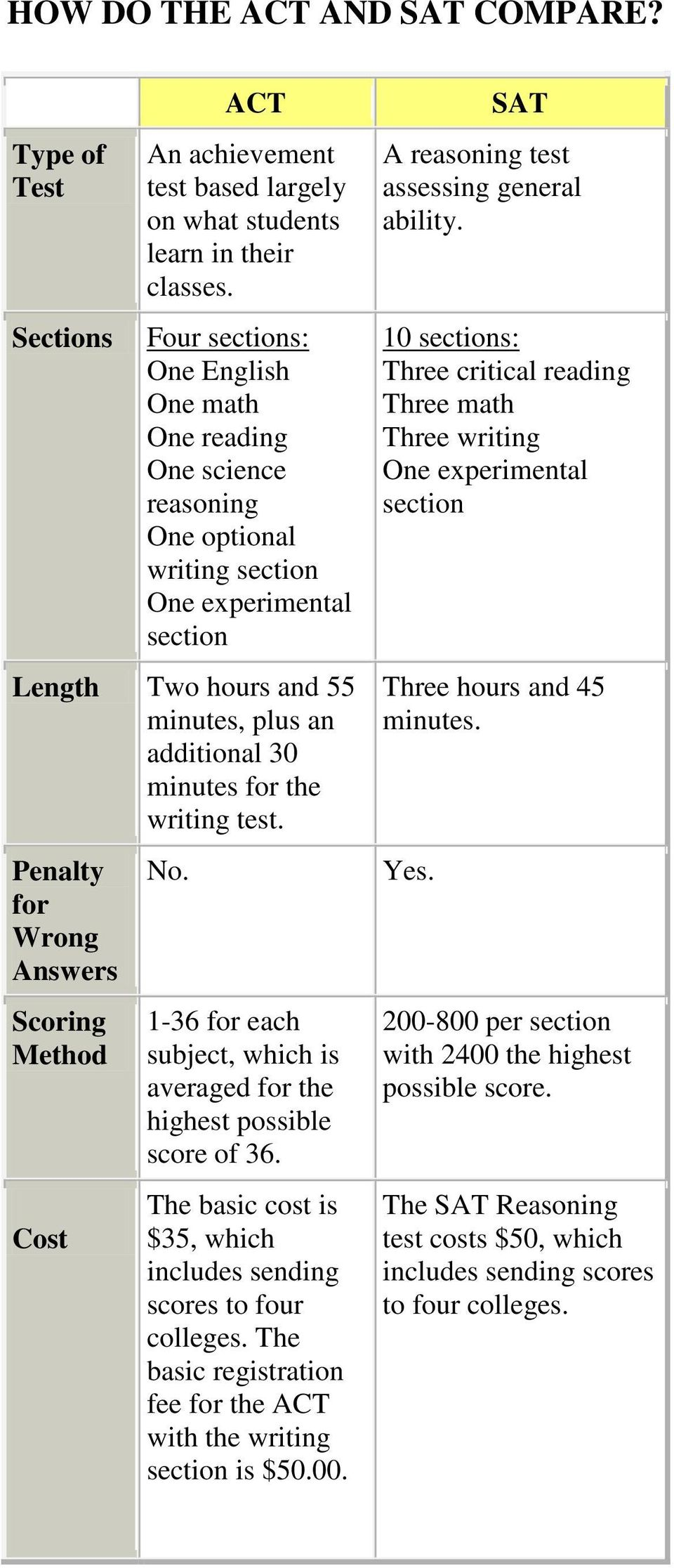 writing test. Penalty for Wrong Answers Scoring Method Cost No. 1-36 for each subject, which is averaged for the highest possible score of 36.