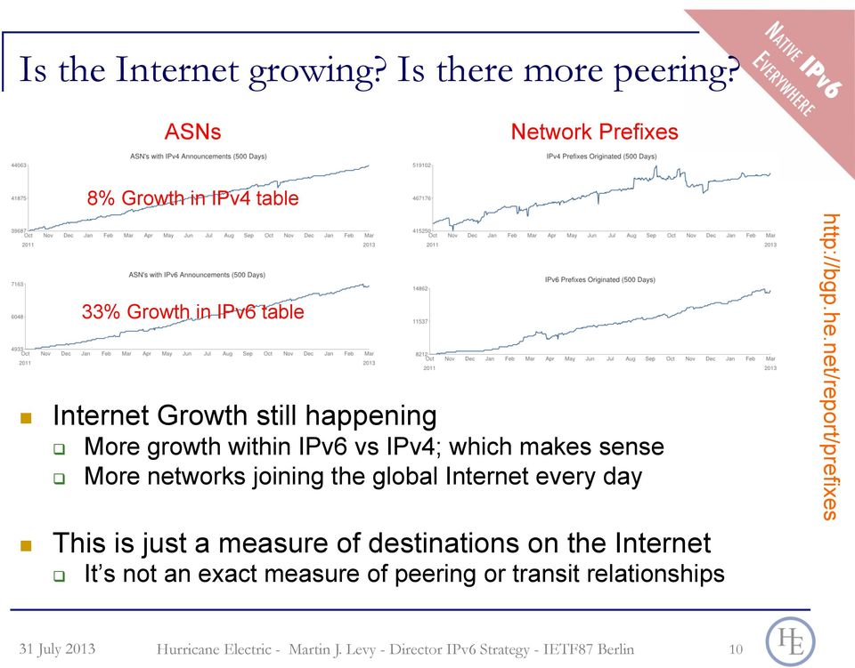 "More networks joining the global Internet every day!! This is just a measure of destinations on the Internet ""!"