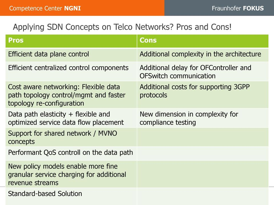 re-configuration Data path elasticity + flexible and optimized service data flow placement Support for shared network / MVNO concepts Performant QoS controll on the data path