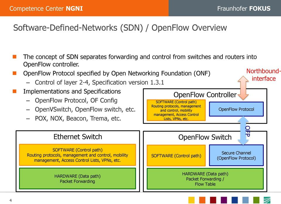 1 Implementations and Specifications OpenFlow Protocol, OF Config OpenVSwitch, OpenFlow switch, etc. POX, NOX, Beacon, Trema, etc.
