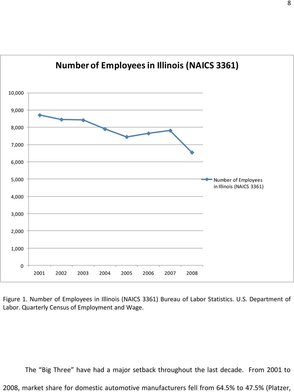 Number of Employees in Illinois (NAICS 3361) Bureau of Labor Statistics. U.S. Department of Labor.