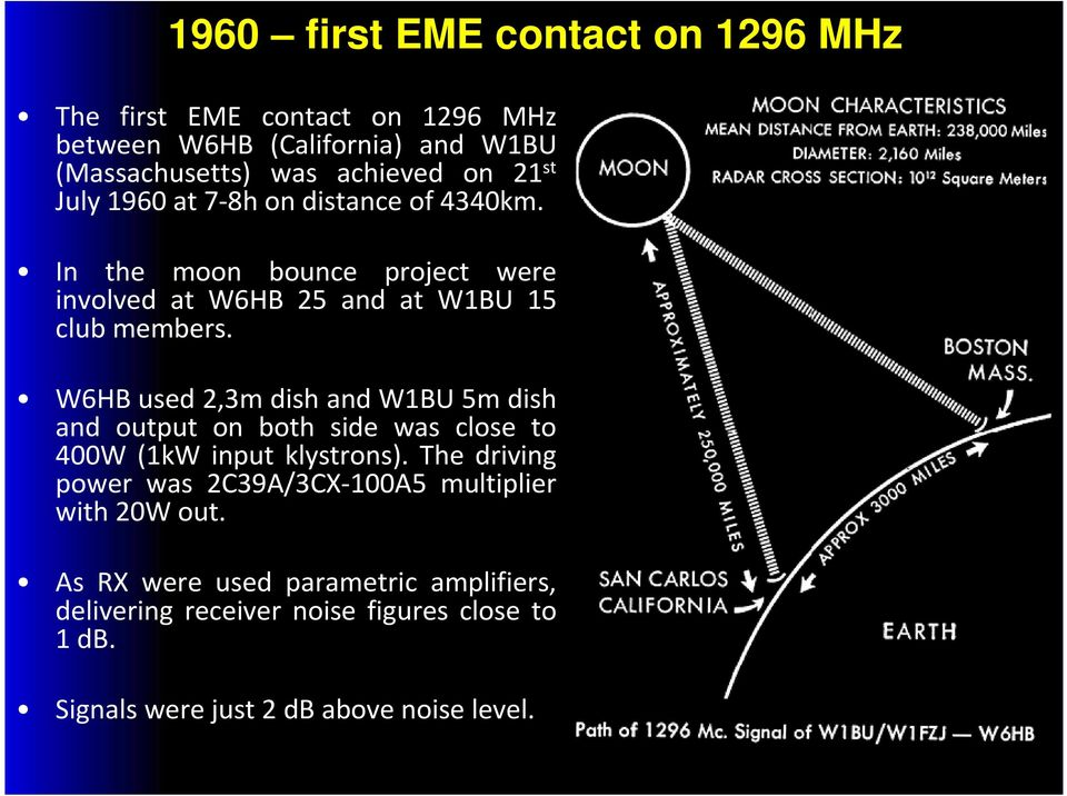 W6HB used 2,3m dish and W1BU 5m dish and output on both side was close to 400W (1kW input klystrons).