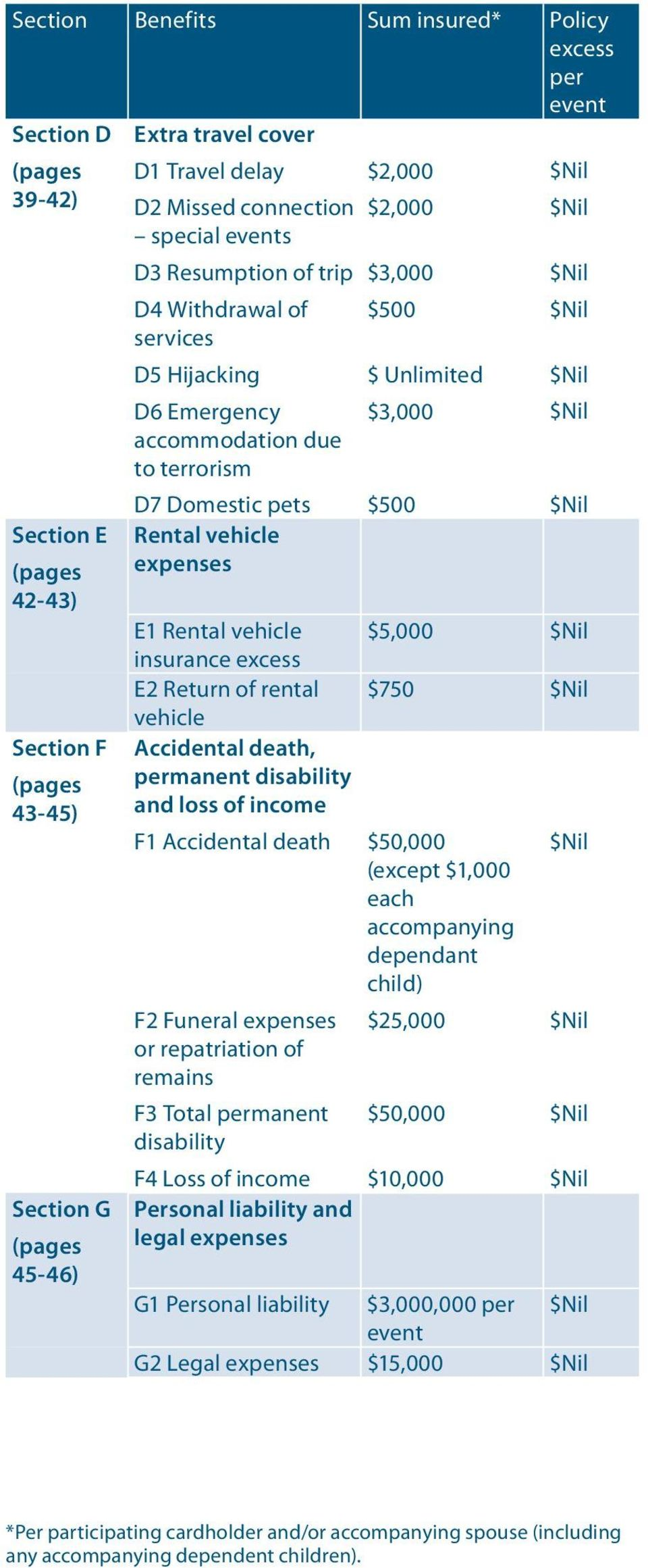 42-43) E1 Rental vehicle $5,000 $Nil insurance excess E2 Return of rental $750 $Nil vehicle Section F Accidental death, (pages permanent disability 43-45) and loss of income F1 Accidental death F2