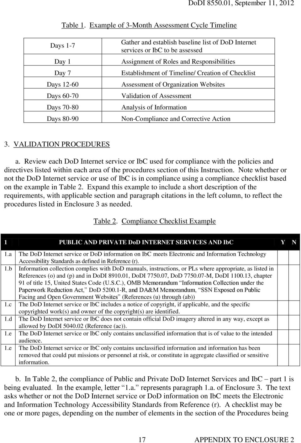 Assignment of Roles and Responsibilities Establishment of Timeline/ Creation of Checklist Assessment of Organization Websites Validation of Assessment Analysis of Information Non-Compliance and