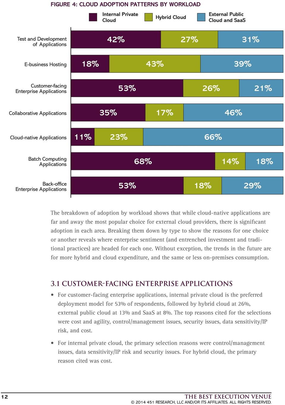 Applications 53% 18% 29% The breakdown of adoption by workload shows that while cloud-native applications are far and away the most popular choice for external cloud providers, there is significant
