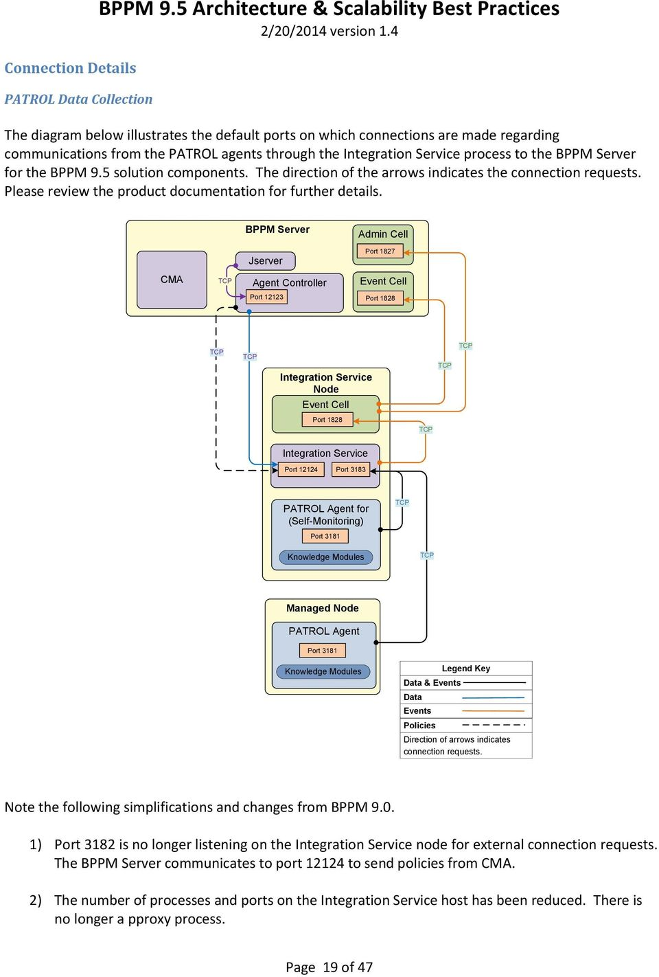 to the BPPM Server for the BPPM 9.5 solution components. The direction of the arrows indicates the connection requests. Please review the product documentation for further details.