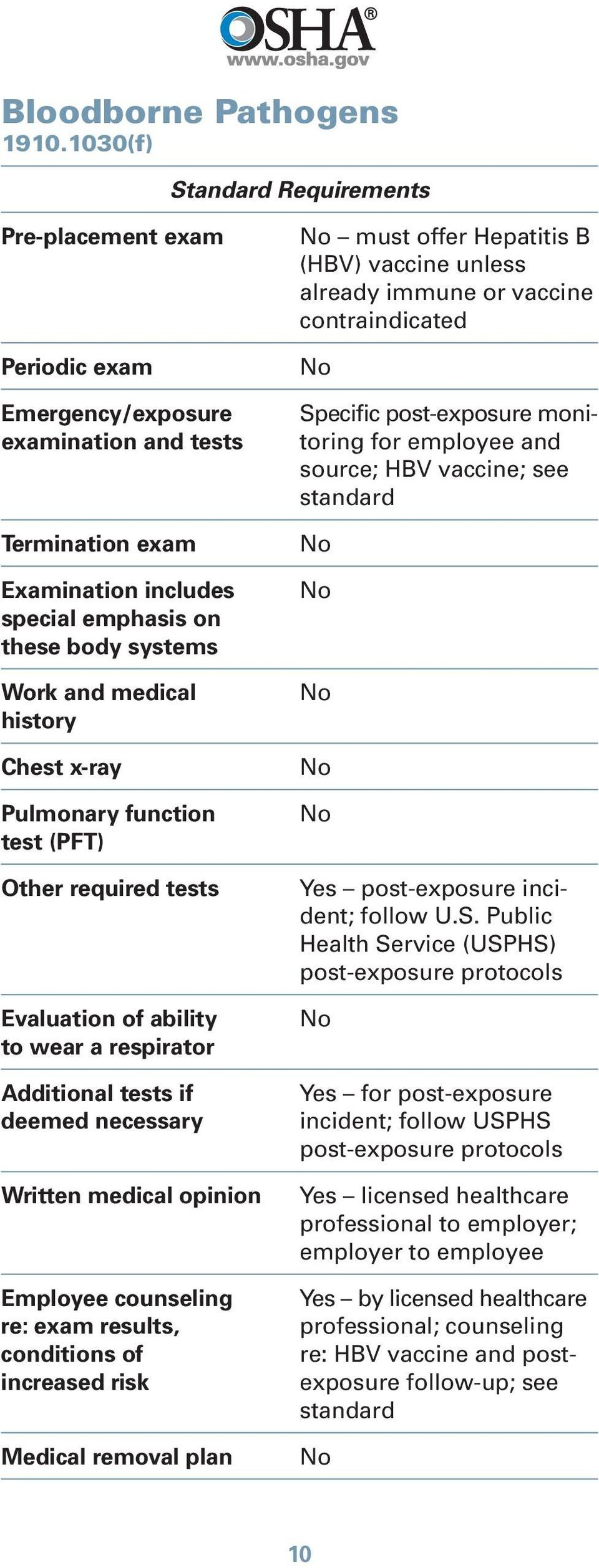 Termination exam Work and medical by licensed healthcare professional; counseling re: HBV vaccine and post- exposure follow-up; see standard must offer