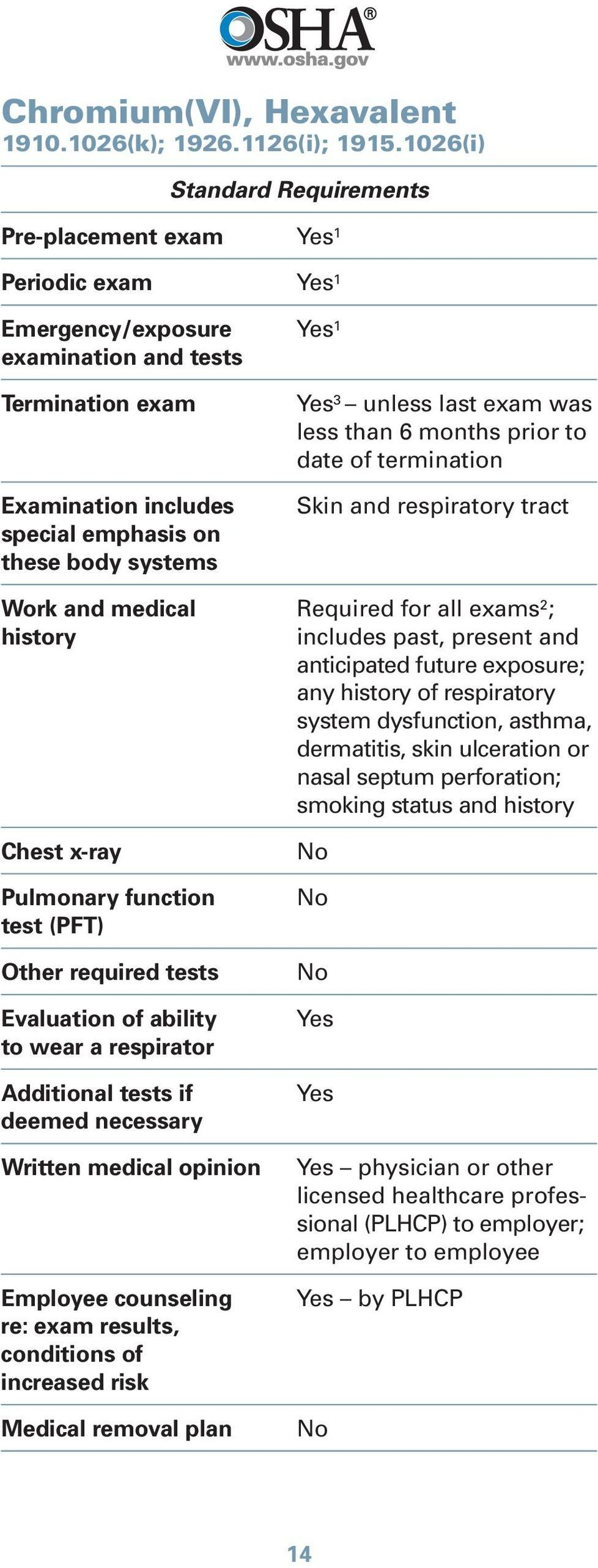 termination Skin and respiratory tract Work and medical Required for all exams 2 ; includes past, present and anticipated future exposure;