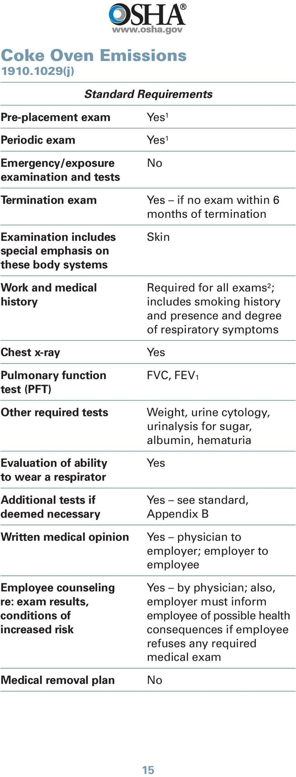 and medical Required for all exams 2 ; includes smoking and presence and degree of respiratory symptoms FVC, FEV1 Weight, urine