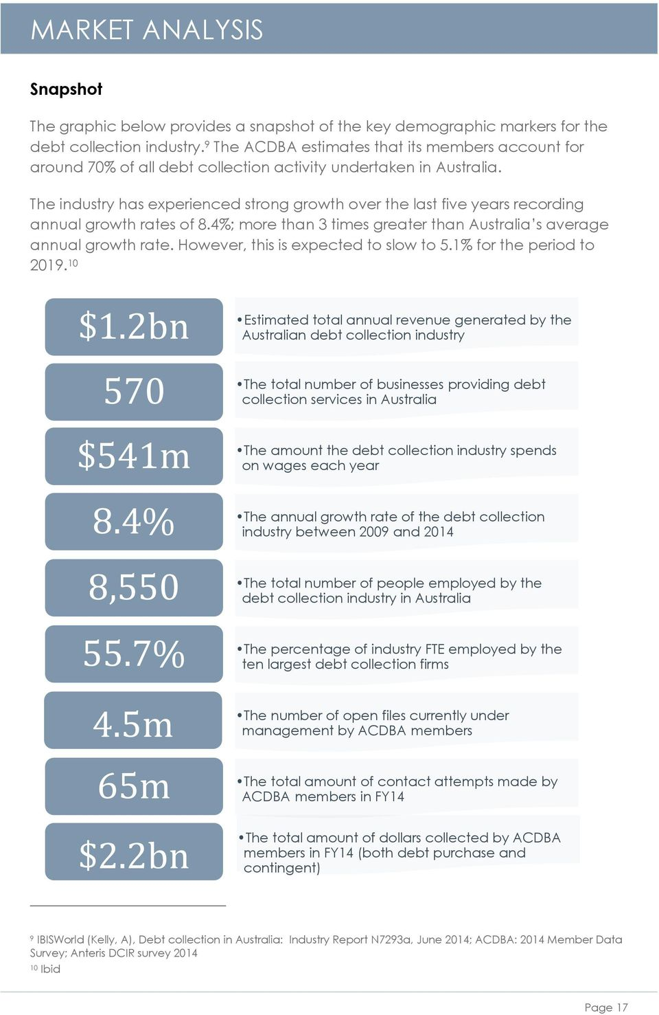 The industry has experienced strong growth over the last five years recording annual growth rates of 8.4%; more than 3 times greater than Australia s average annual growth rate.