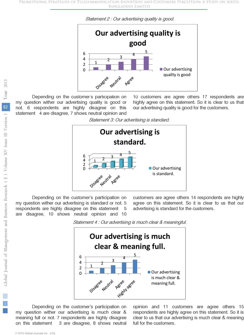 respondents are highly disagree on this statement are disagree, shows neutral opinion and Statement : Our advertising is standard. Our advertising is standard. Statement : Our advertising is much clear & meaningful.