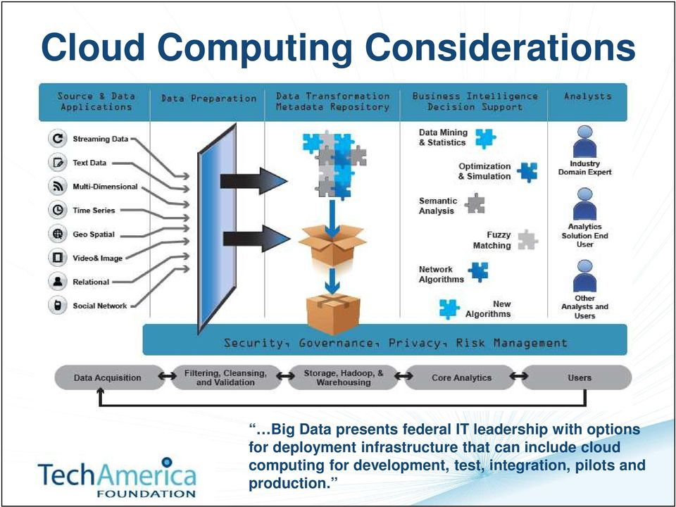 infrastructure that can include cloud computing for