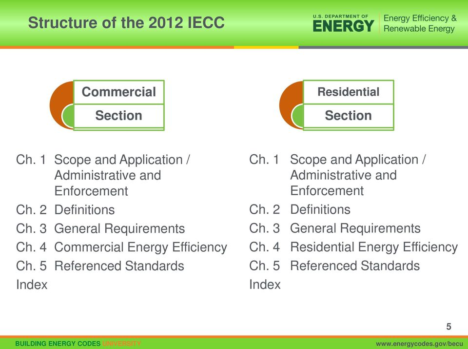 3 General Requirements Ch. 4 Commercial Energy Efficiency Ch. 5 Referenced Standards Index Ch.