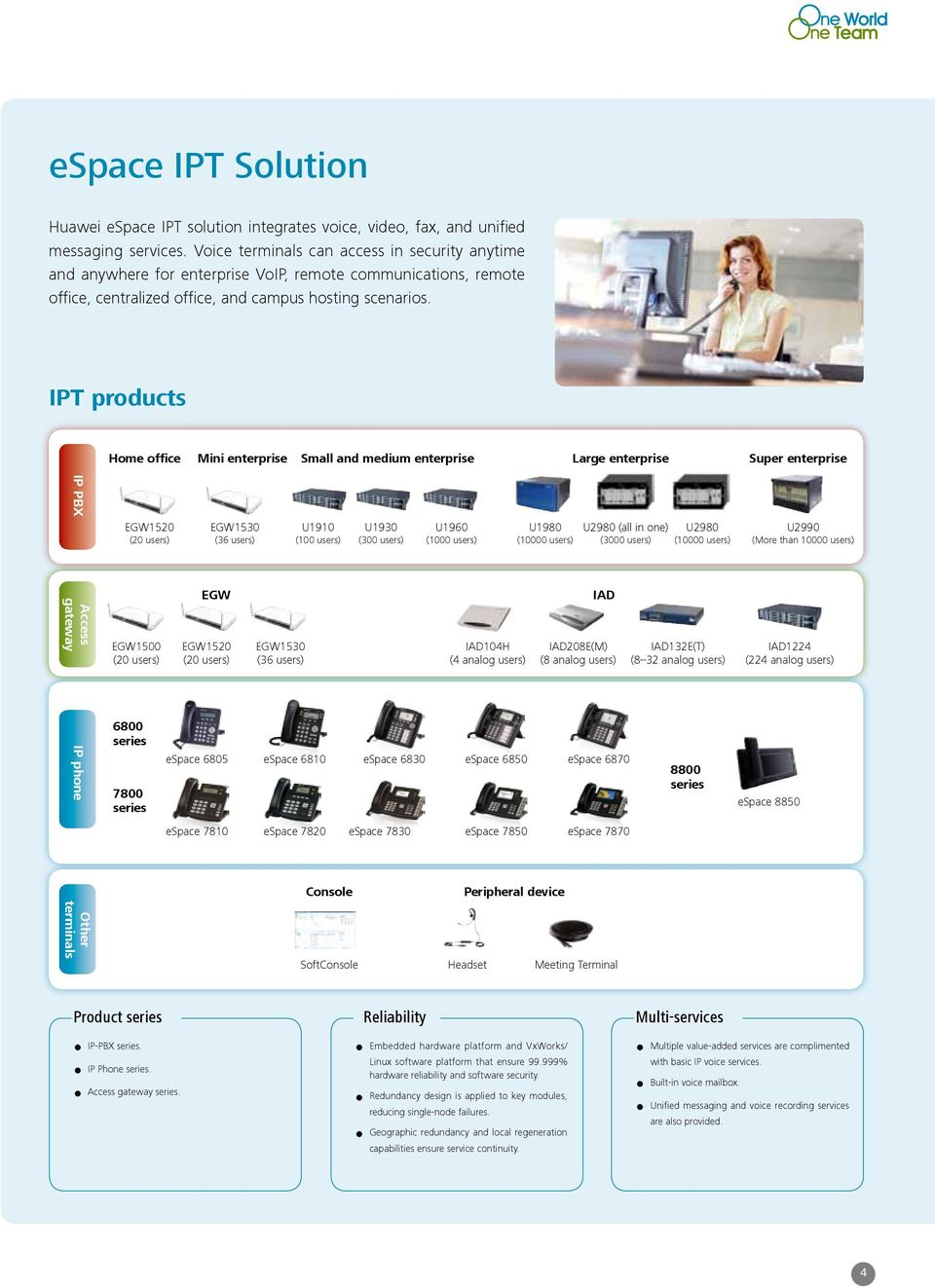 IPT products Home office Mini enterprise Small and medium enterprise Large enterprise Super enterprise IP PBX EGW1520 (20 users) EGW1530 (36 users) U1910 (100 users) U1930 (300 users) U1960 (1000