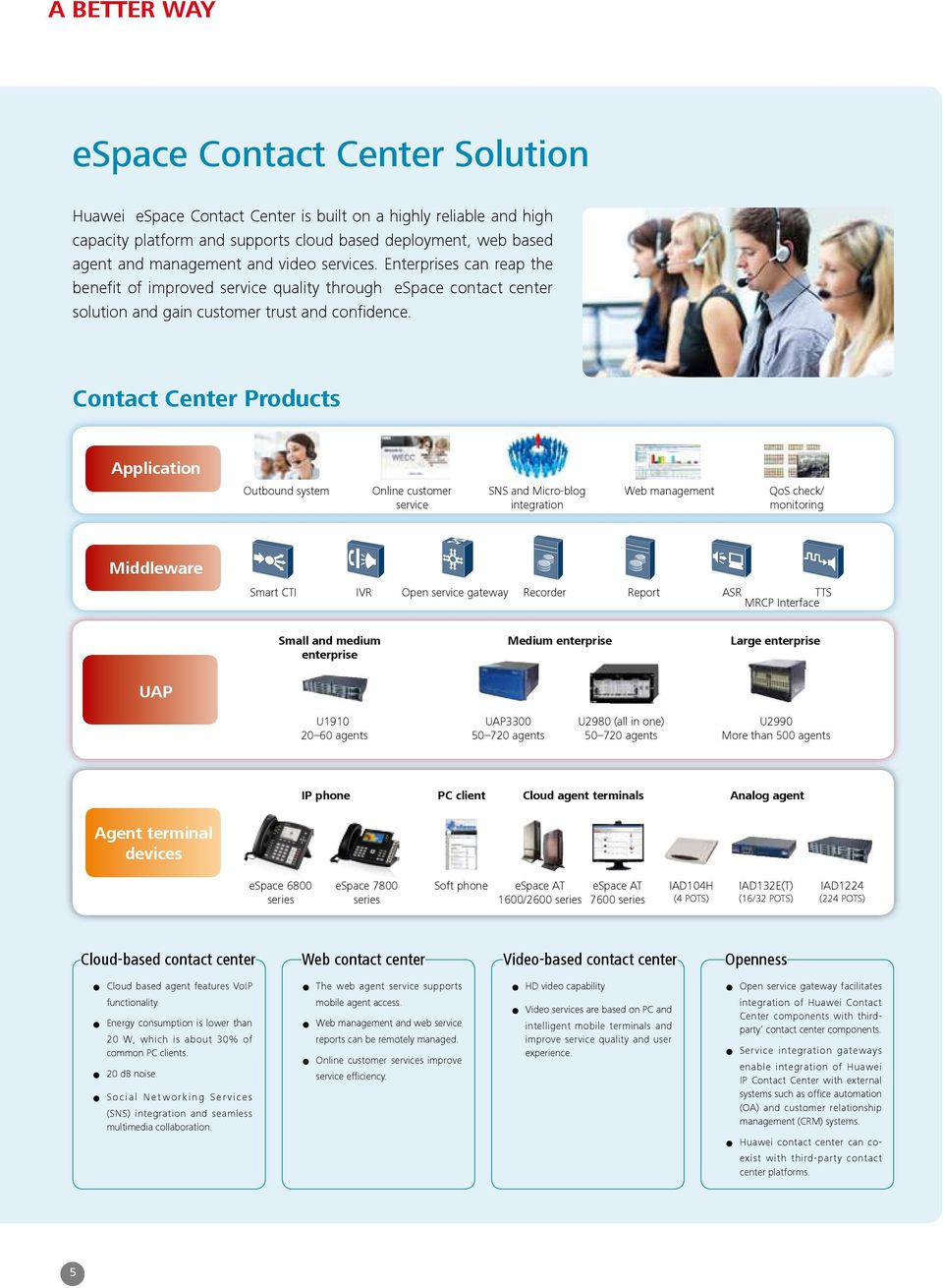 Contact Center Products Application Outbound system Online customer service SNS and Micro-blog integration Web management QoS check/ monitoring Middleware Smart CTI IVR Open service gateway Recorder