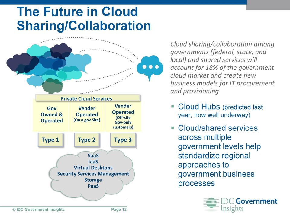 shared services will account for 18% of the government cloud market and create new business models for IT procurement and provisioning Cloud Hubs (predicted last year,