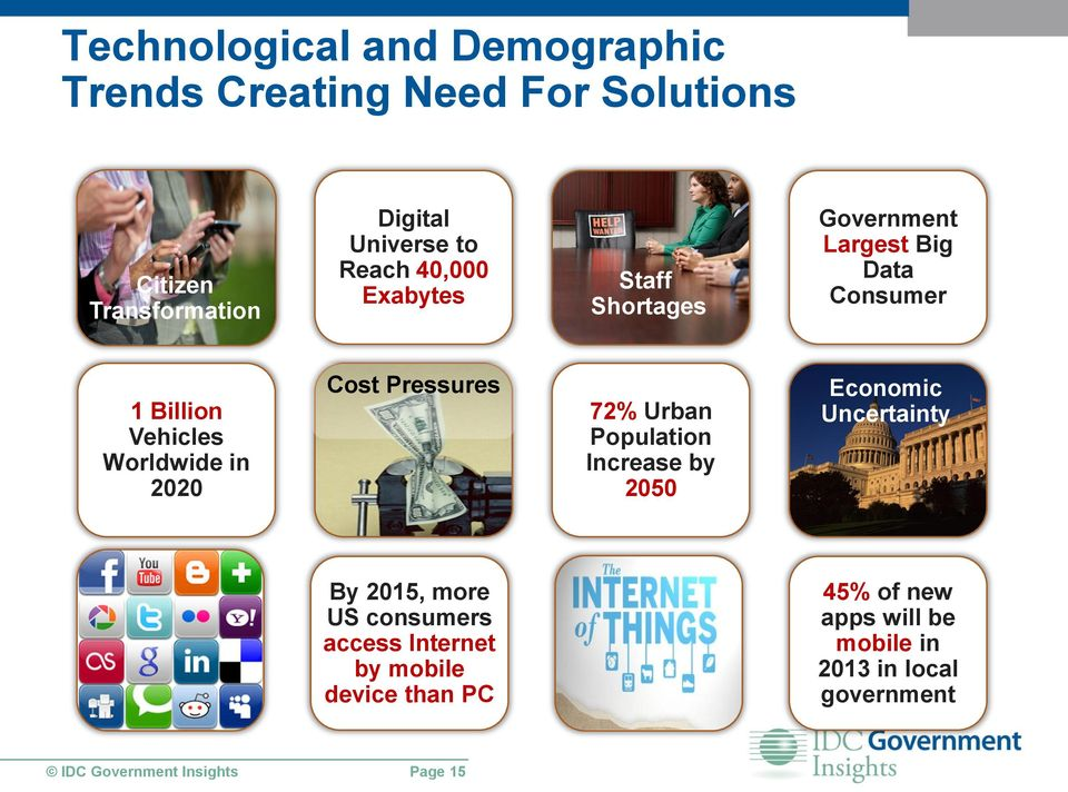 Pressures 72% Urban Population Increase by 2050 Economic Uncertainty By 2015, more US consumers access Internet by