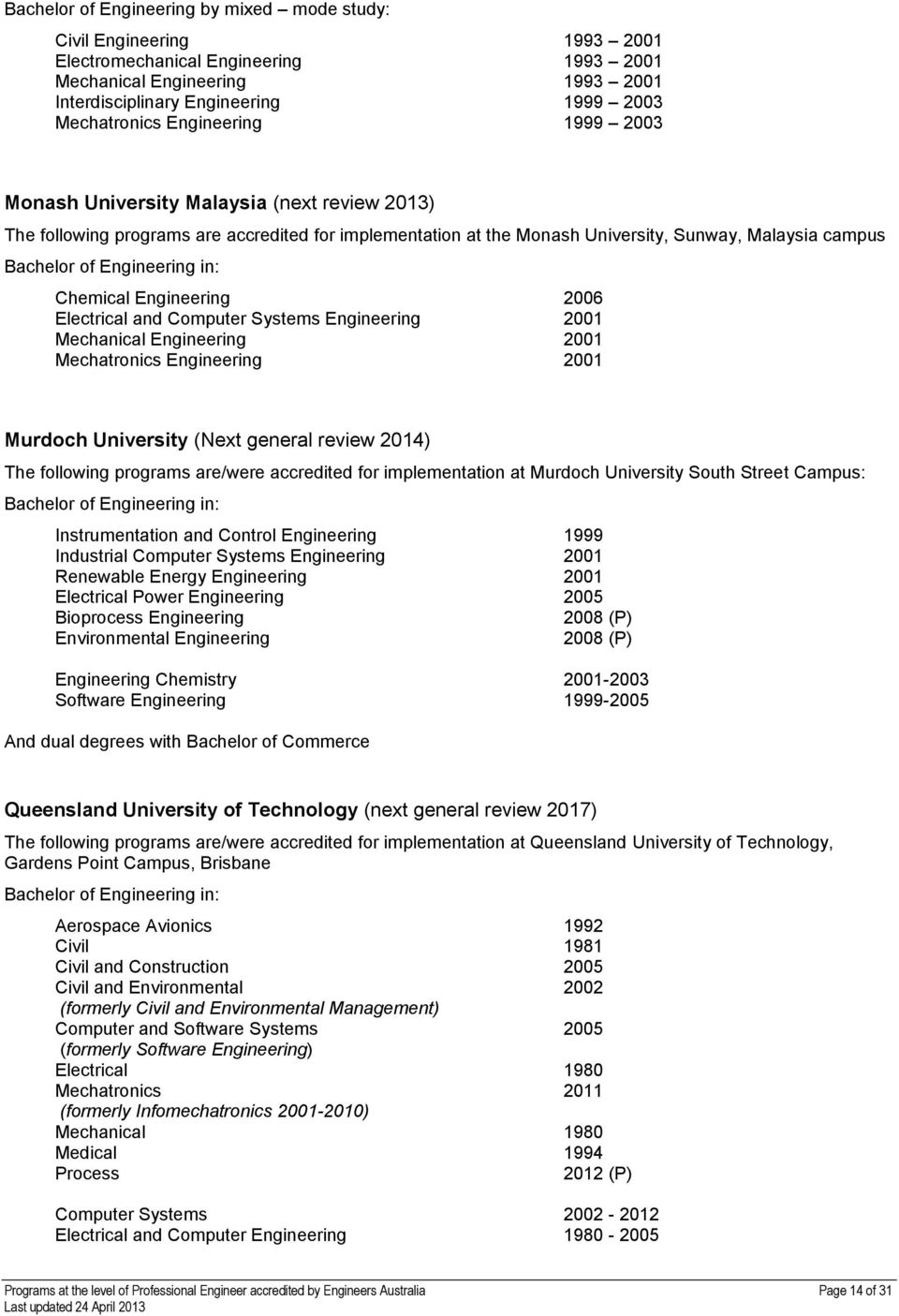 2006 Electrical and Computer Systems Engineering 2001 Mechanical Engineering 2001 Mechatronics Engineering 2001 Murdoch University (Next general review 2014) The following programs are/were