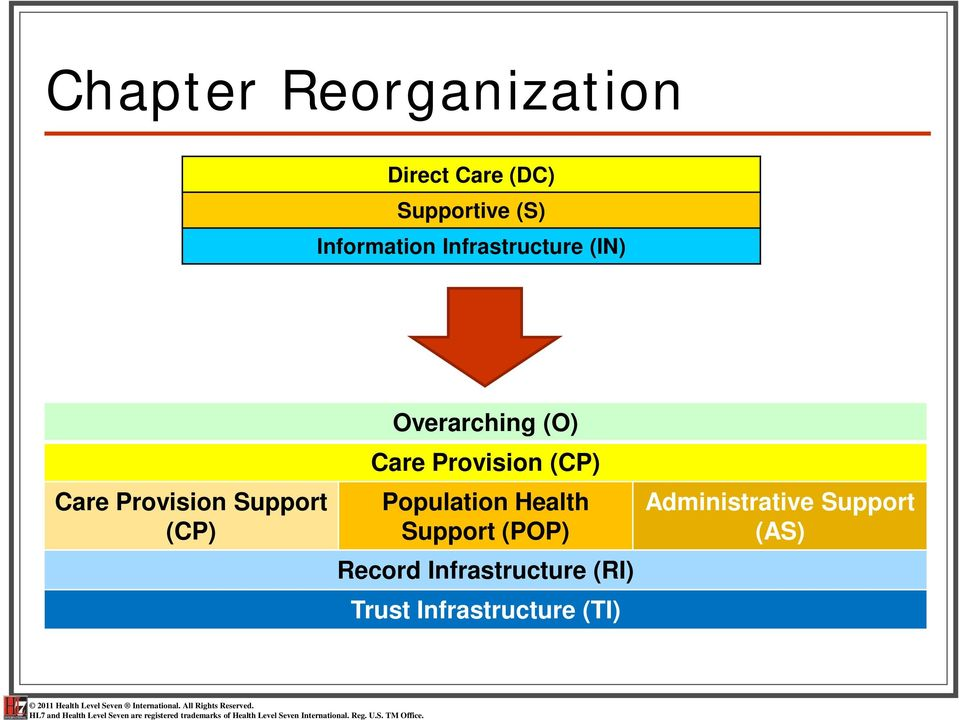 Overarching (O) Care Provision (CP) Population Health Support