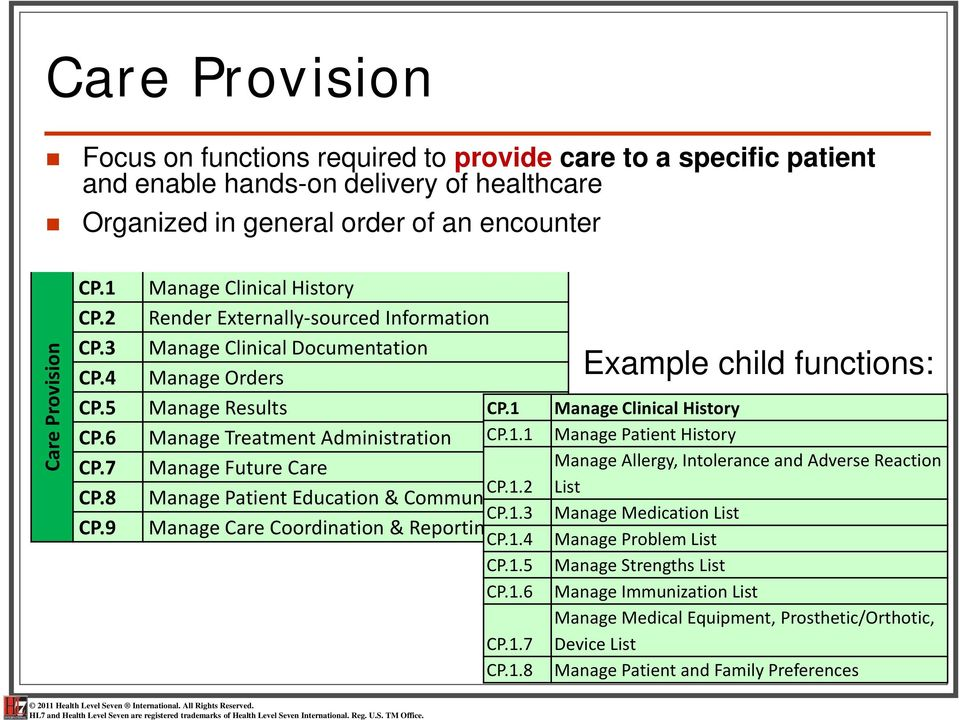 1.2 Manage Patient Education & Communication CP.1.3 Manage Care Coordination & Reporting CP.1.4 CP.1.5 CP.1.6 CP.1.7 CP.1.8 Example child functions: Manage Clinical History Manage Patient History