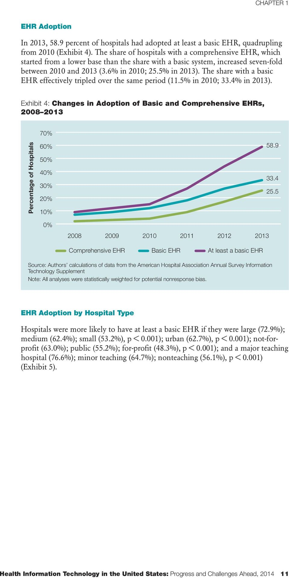 The share with a basic EHR effectively tripled over the same period (11.5% in 2010; 33.4% in 2013).