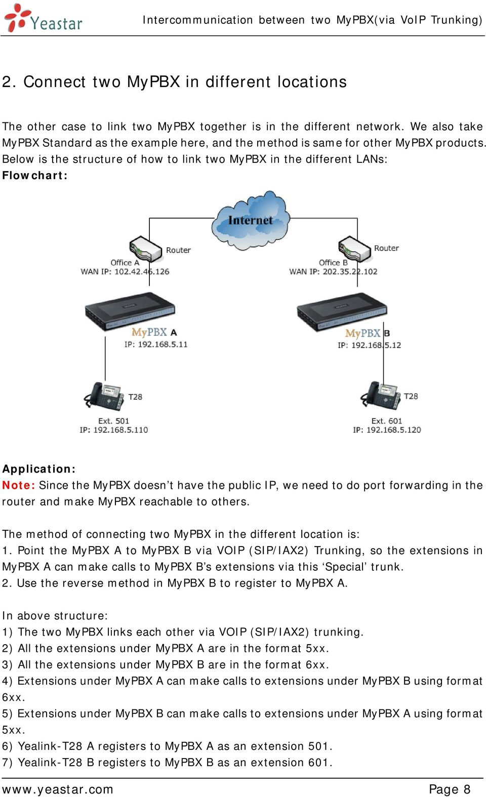 Below is the structure of how to link two MyPBX in the different LANs: Flowchart: Application: Note: Since the MyPBX doesn t have the public IP, we need to do port forwarding in the router and make