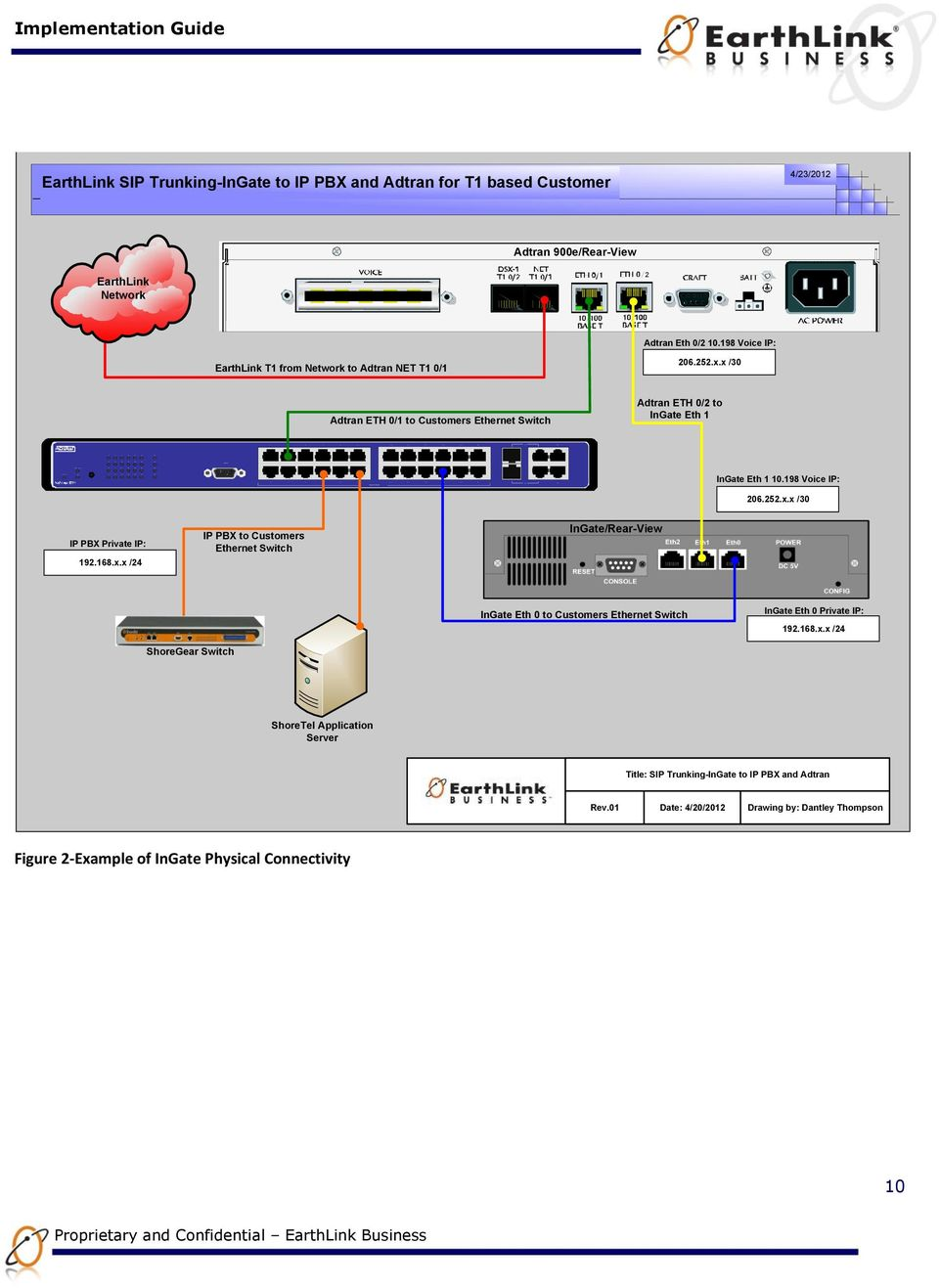 198 Voice IP: EarthLink T1 from Network to Adtran NET T1 0/1 206.252.x.x /30 Adtran ETH 0/1 to Customers Ethernet Switch Adtran ETH 0/2 to InGate Eth 1 InGate Eth 1 10.198 Voice IP: 206.252.x.x /30 IP PBX Private IP: 192.