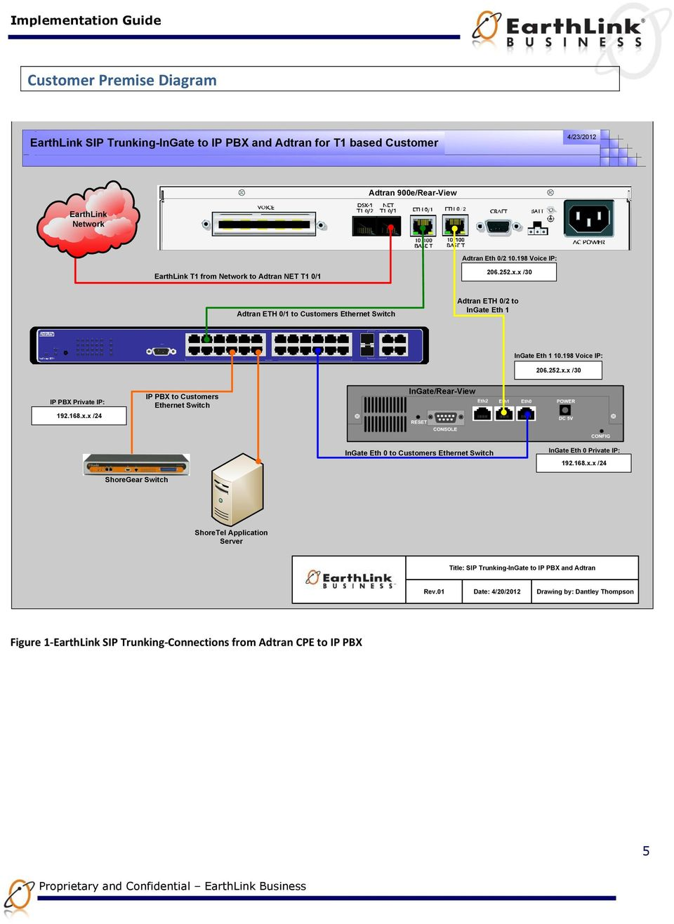 0/2 10.198 Voice IP: EarthLink T1 from Network to Adtran NET T1 0/1 206.252.x.x /30 Adtran ETH 0/1 to Customers Ethernet Switch Adtran ETH 0/2 to InGate Eth 1 InGate Eth 1 10.198 Voice IP: 206.252.x.x /30 IP PBX Private IP: 192.