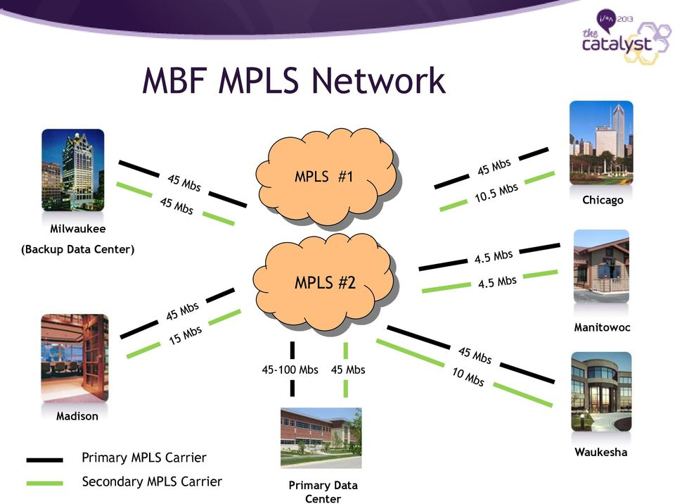 45-100 Mbs 45 Mbs Madison Primary MPLS